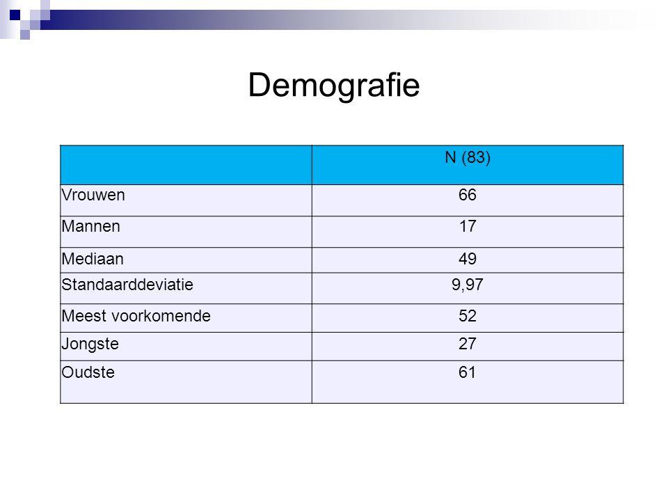 Demografie N (83) Vrouwen66 Mannen17 Mediaan49 Standaarddeviatie9,97 Meest voorkomende52 Jongste27 Oudste61