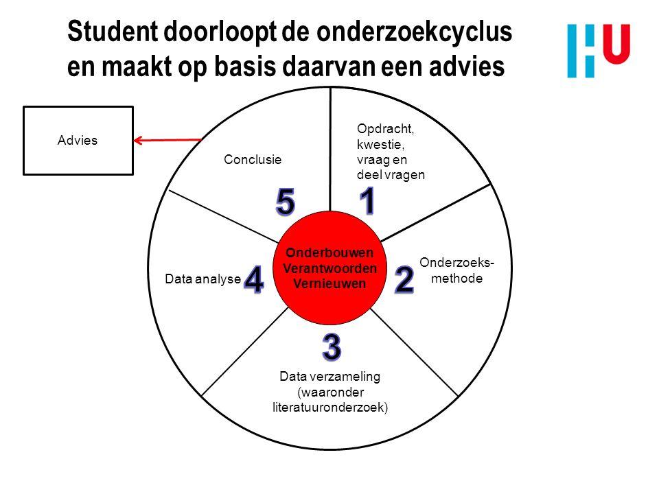 Student doorloopt de onderzoekcyclus en maakt op basis daarvan een advies Opdracht, kwestie, vraag en deel vragen Onderzoeks- methode Data verzameling