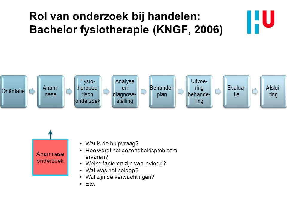 Rol van onderzoek bij handelen: Bachelor fysiotherapie (KNGF, 2006) Anamnese onderzoek Wat is de hulpvraag? Hoe wordt het gezondheidsprobleem ervaren?