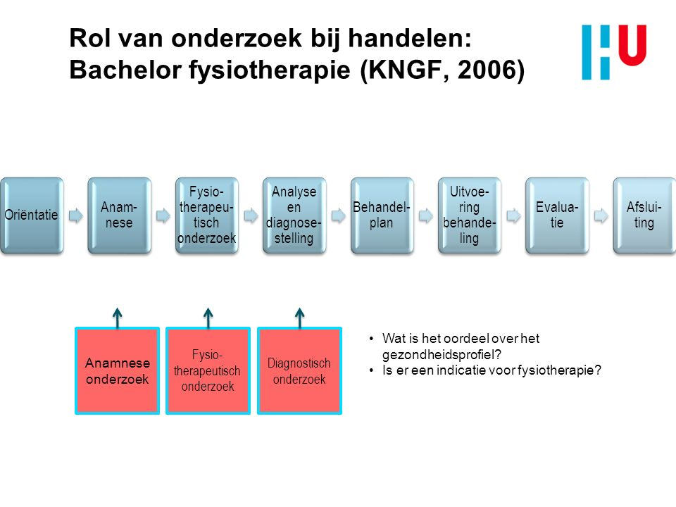 Rol van onderzoek bij handelen: Bachelor fysiotherapie (KNGF, 2006) Anamnese onderzoek Fysio- therapeutisch onderzoek Diagnostisch onderzoek Ontwerp onderzoek Wat is beoogde resultaat.