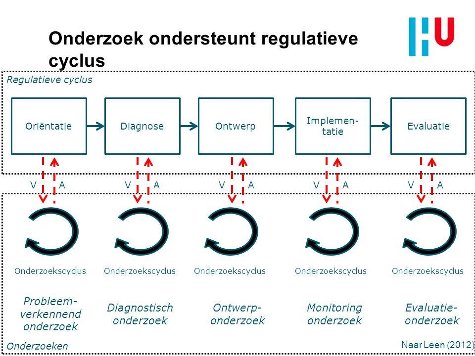 OriëntatieDiagnoseOntwerp Implemen- tatie Evaluatie Regulatieve cyclus Onderzoeken Onderzoekscyclus Probleem- verkennend onderzoek VA Onderzoekscyclus