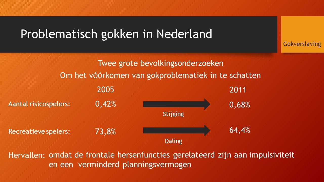 Problematisch gokken in Nederland Twee grote bevolkingsonderzoeken Om het v ÓÓ rkomen van gokproblematiek in te schatten Gokverslaving 2005 2011 Aantal risicospelers: Recreatieve spelers: 0,42% 0,68% Stijging 73,8% 64,4% Daling Hervallen: omdat de frontale hersenfuncties gerelateerd zijn aan impulsiviteit en een verminderd planningsvermogen