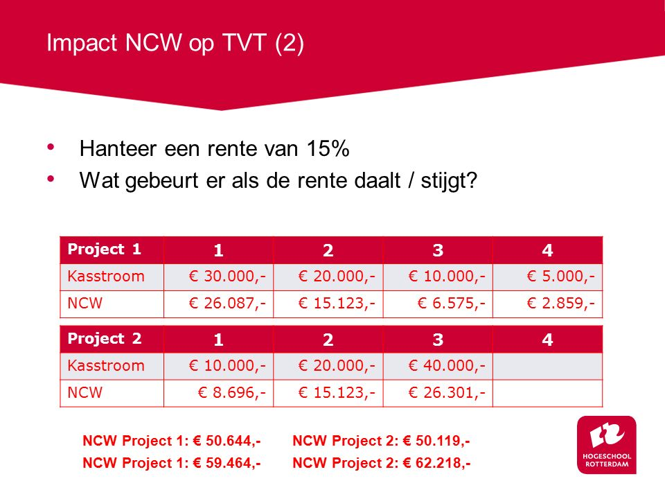 Impact NCW op TVT (2) Hanteer een rente van 15% Wat gebeurt er als de rente daalt / stijgt.