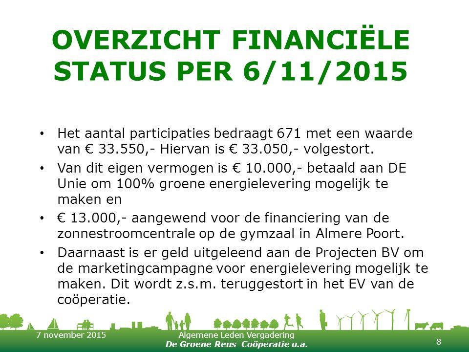 7 november 2015Algemene Leden Vergadering De Groene Reus Coöperatie u.a. OVERZICHT FINANCIËLE STATUS PER 6/11/2015 Het aantal participaties bedraagt 6