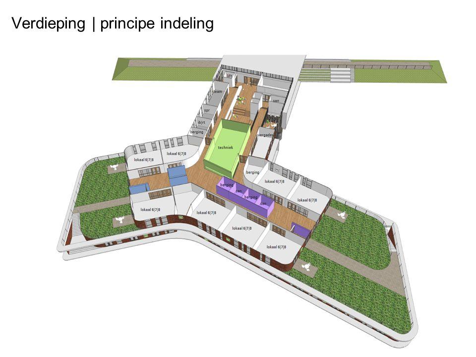 Verdieping | principe indeling