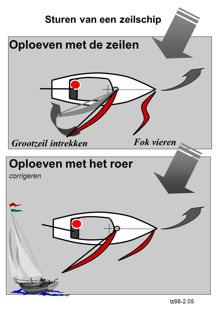 Checklist MOTOR Zt98-2.04 Controleer benzine en vul bij (als nodig) Open de luchttoevoer Open de benzinekraan Trek de Choke uit (Maar niet te lang) Co