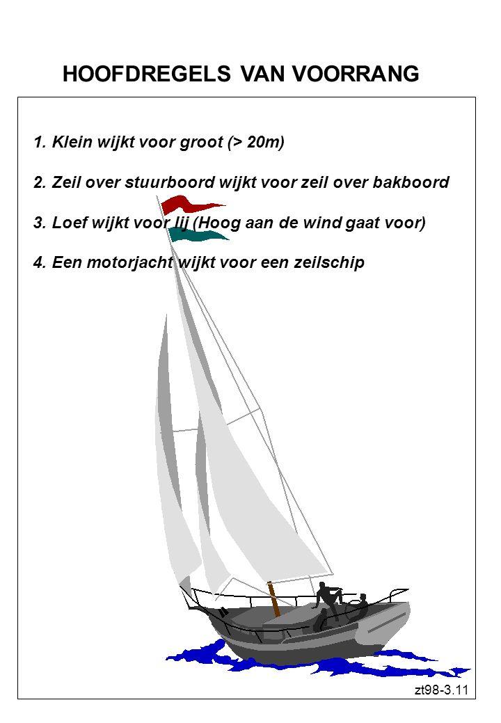 Een goed schipper: 1. Tracht ALTIJD een aanvaring te voorkomen 2. Is dus recht door zee 3. Laveert zorgvuldig 4. Zorgt dat hij niet aan lager wal raak