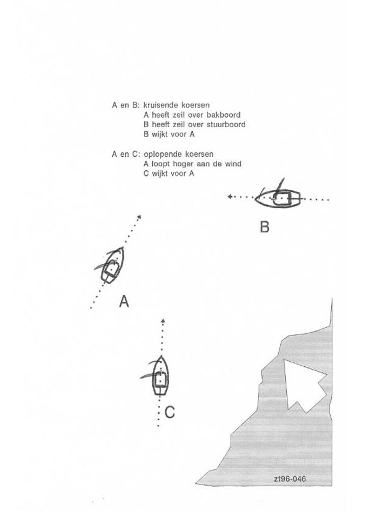 Hoofdregels Bij tegengestelde koersen - uitwijken naar stuurboord - klein wijkt voor groot - motorschip wijkt voor zeilschip - Spierkracht wijkt - zei