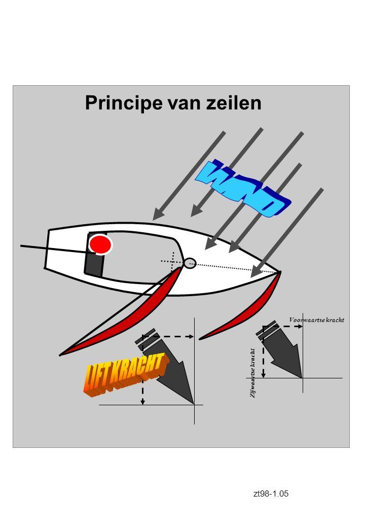 Teken de zeilstanden Geef van de 4 schepen een koers naar de boei zo dat zij bij de boei stil liggen Zt98-2.12