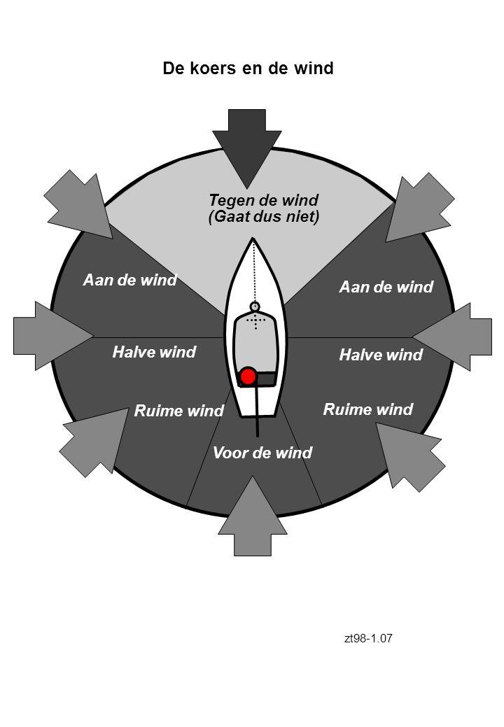 Tegen de wind (Gaat dus niet) Aan de wind Halve wind Ruime wind Voor de wind De koers en de wind zt98-1.07