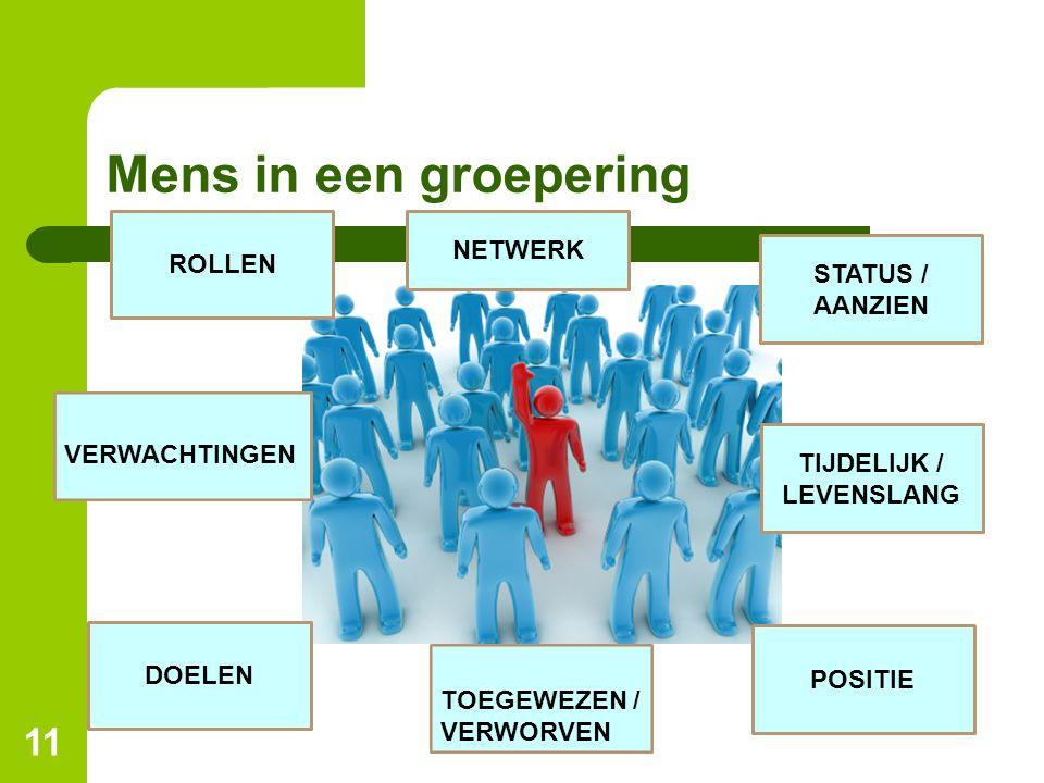Mens in een groepering 11 STATUS / AANZIEN POSITIE TIJDELIJK / LEVENSLANG ROLLEN DOELEN VERWACHTINGEN TOEGEWEZEN / VERWORVEN NETWERK