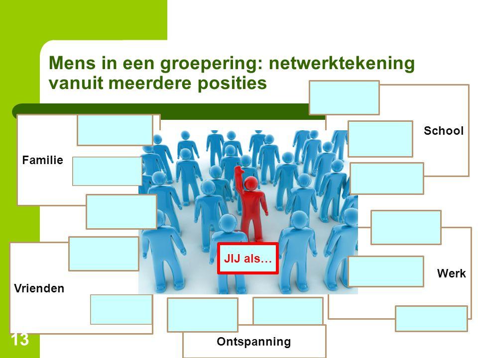 Werk School Vrienden Familie Mens in een groepering: netwerktekening vanuit meerdere posities 13 JIJ als… Ontspanning