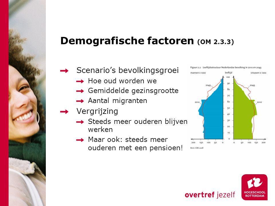 Demografische factoren (OM 2.3.3) Scenario's bevolkingsgroei Hoe oud worden we Gemiddelde gezinsgrootte Aantal migranten Vergrijzing Steeds meer ouderen blijven werken Maar ook: steeds meer ouderen met een pensioen!