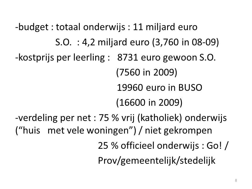 -budget : totaal onderwijs : 11 miljard euro S.O. : 4,2 miljard euro (3,760 in 08-09) -kostprijs per leerling : 8731 euro gewoon S.O. (7560 in 2009) 1