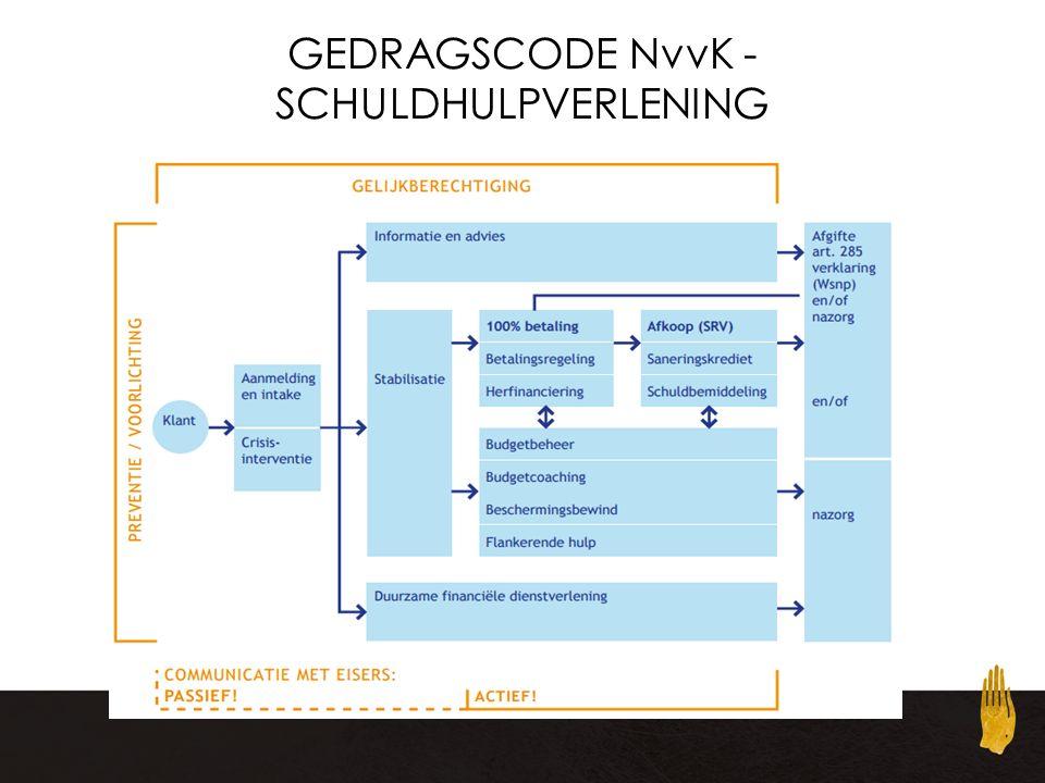 GEDRAGSCODE NvvK - SCHULDHULPVERLENING
