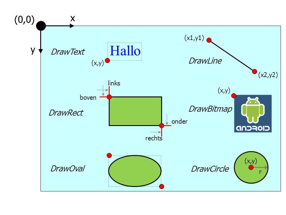 Hallo (x,y) DrawText (x1,y1) (x2,y2) DrawLine x y (0,0) DrawOval DrawRect links boven rechts onder DrawBitmap (x,y) DrawCircle (x,y) r