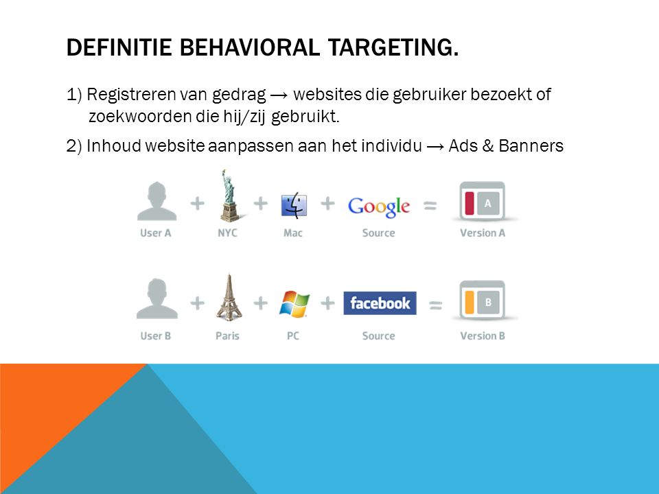 DEFINITIE BEHAVIORAL TARGETING.