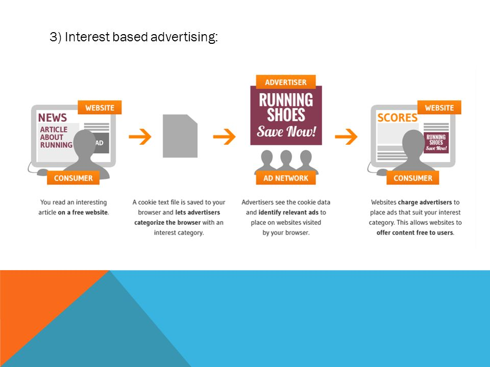 3) Interest based advertising: