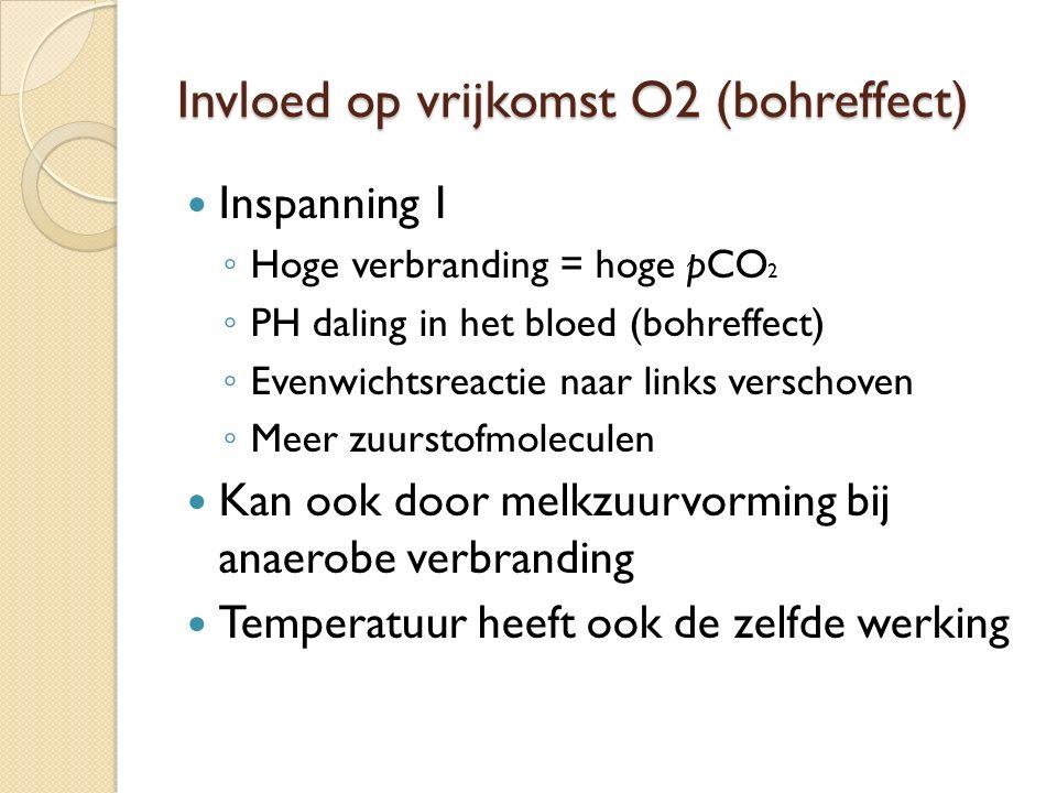 Invloed op vrijkomst O2 (bohreffect) Inspanning 1 ◦ Hoge verbranding = hoge pCO 2 ◦ PH daling in het bloed (bohreffect) ◦ Evenwichtsreactie naar links