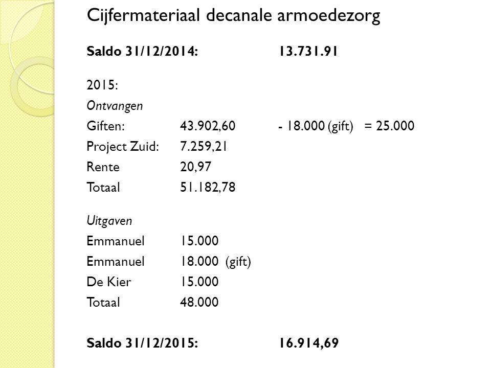 Cijfermateriaal decanale armoedezorg Saldo 31/12/2014: 13.731.91 2015: Ontvangen Giften: 43.902,60- 18.000 (gift) = 25.000 Project Zuid: 7.259,21 Rente20,97 Totaal51.182,78 Uitgaven Emmanuel 15.000 Emmanuel 18.000 (gift) De Kier 15.000 Totaal 48.000 Saldo 31/12/2015: 16.914,69