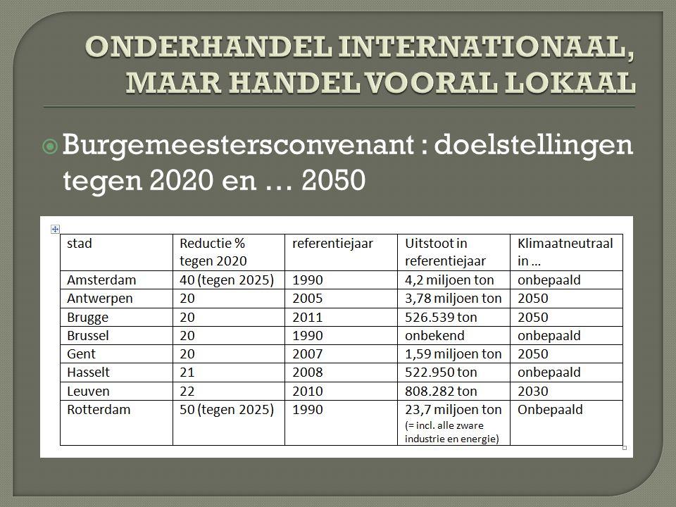  Burgemeestersconvenant : doelstellingen tegen 2020 en … 2050
