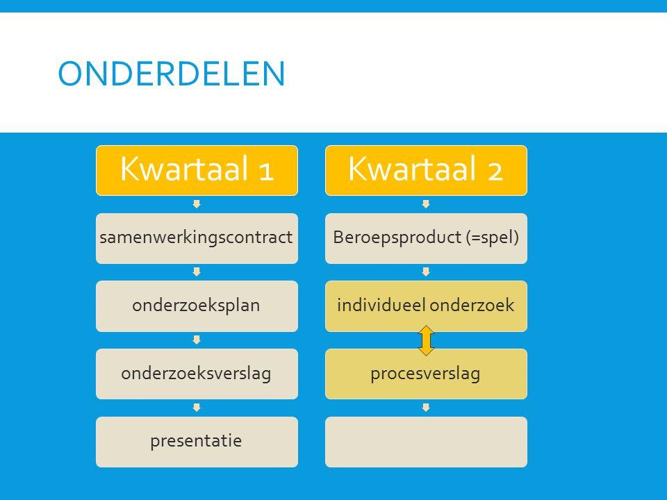 ONDERDELEN Kwartaal 1 samenwerkingscontractonderzoeksplanonderzoeksverslagpresentatie Kwartaal 2 Beroepsproduct (=spel)individueel onderzoekprocesvers
