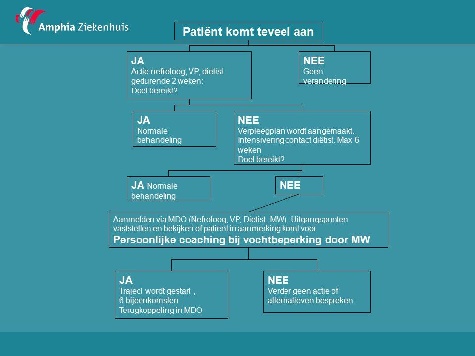 Patiënt komt teveel aan JA Actie nefroloog, VP, diëtist gedurende 2 weken: Doel bereikt.