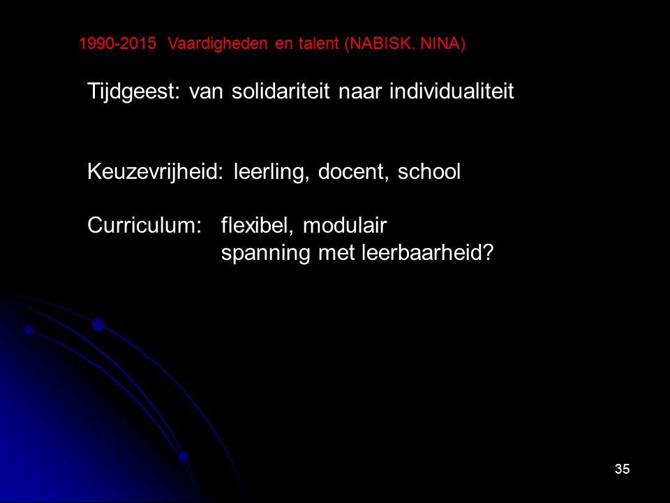 35 1990-2015 Vaardigheden en talent (NABISK. NINA) Tijdgeest: van solidariteit naar individualiteit Keuzevrijheid: leerling, docent, school Curriculum