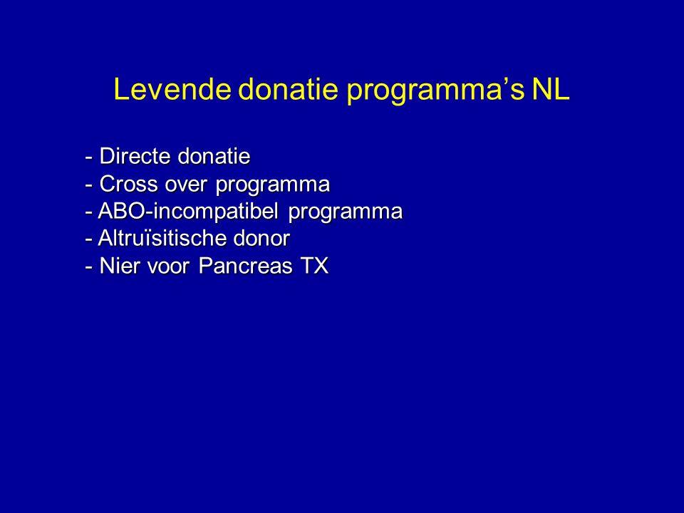 Levende donatie programma's NL - Directe donatie - Cross over programma - ABO-incompatibel programma - Altruïsitische donor - Nier voor Pancreas TX