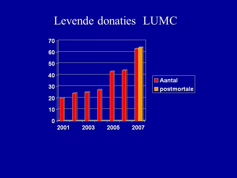 Levende donaties LUMC
