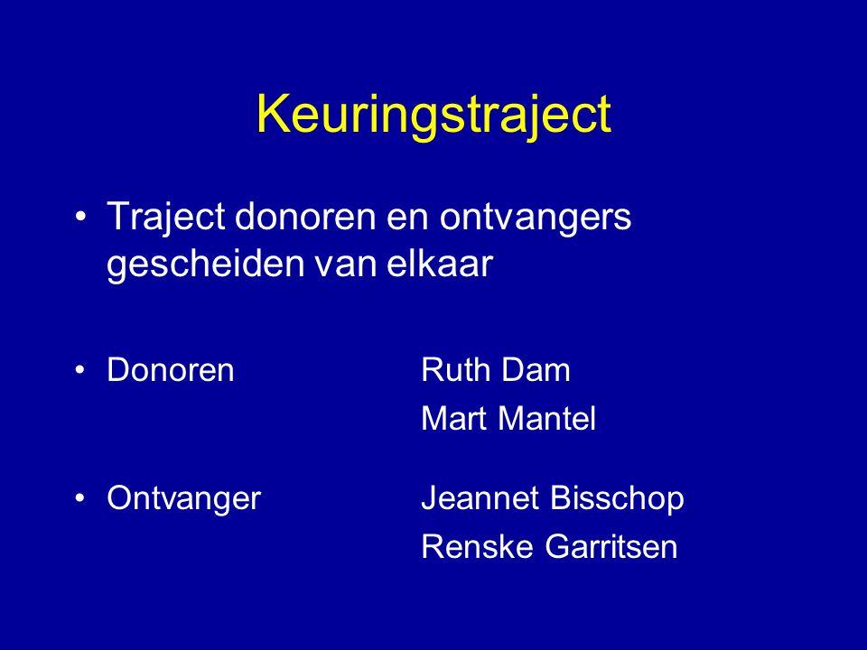 Keuringstraject Traject donoren en ontvangers gescheiden van elkaar DonorenRuth Dam Mart Mantel OntvangerJeannet Bisschop Renske Garritsen