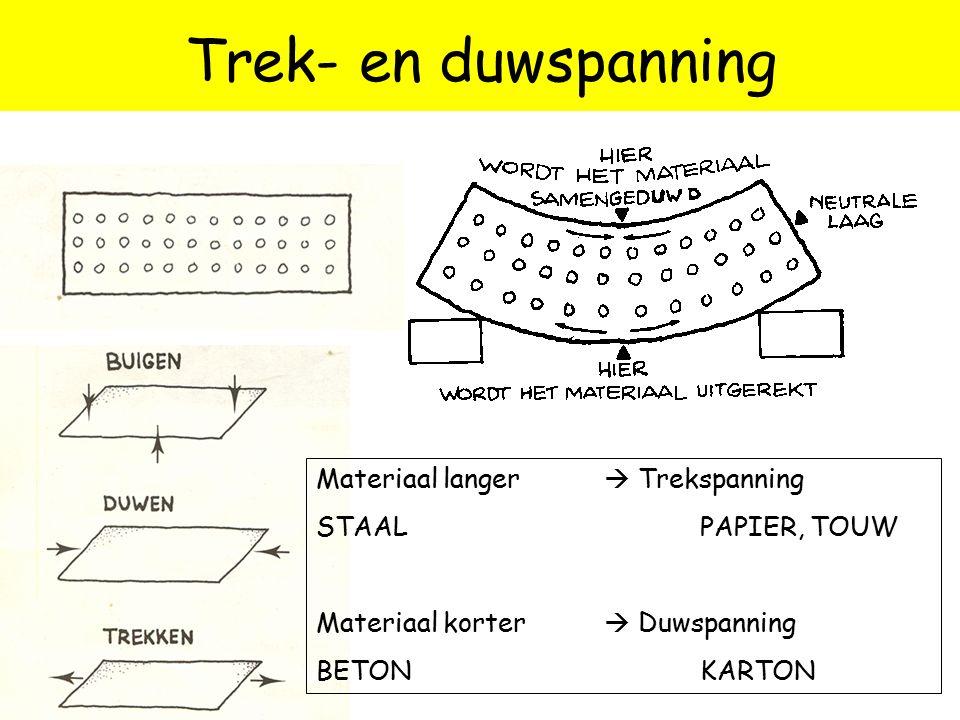 Trek- en duwspanning Materiaal langer  Trekspanning STAALPAPIER, TOUW Materiaal korter  Duwspanning BETONKARTON