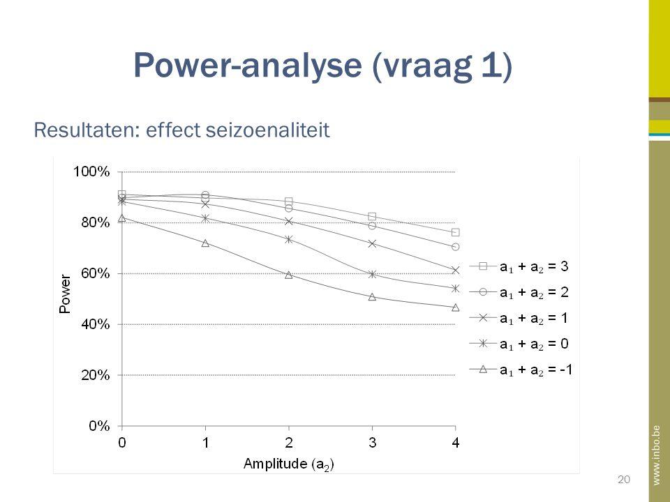 Power-analyse (vraag 1) 20 Resultaten: effect seizoenaliteit