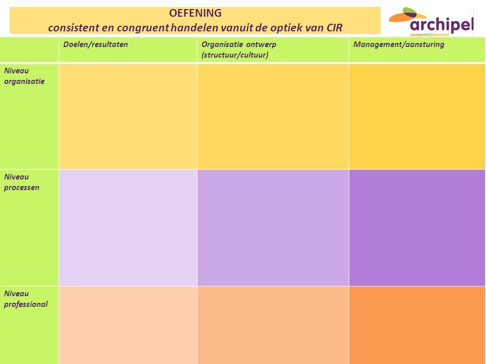 OEFENING consistent en congruent handelen vanuit de optiek van CIR Doelen/resultatenOrganisatie ontwerp (structuur/cultuur) Management/aansturing Nive