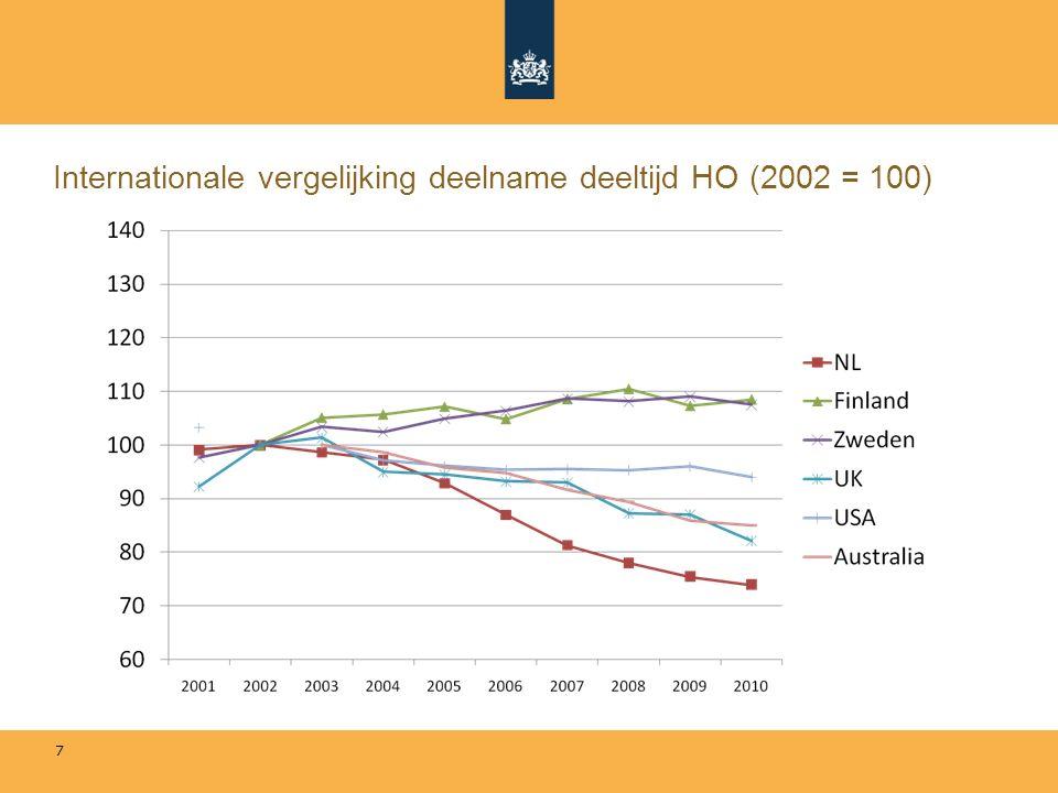 Internationale vergelijking deelname deeltijd HO (2002 = 100) 7