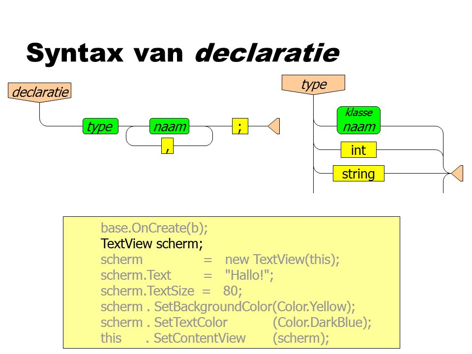 Syntax van declaratie base.OnCreate(b); TextView scherm; scherm = new TextView(this); scherm.Text =