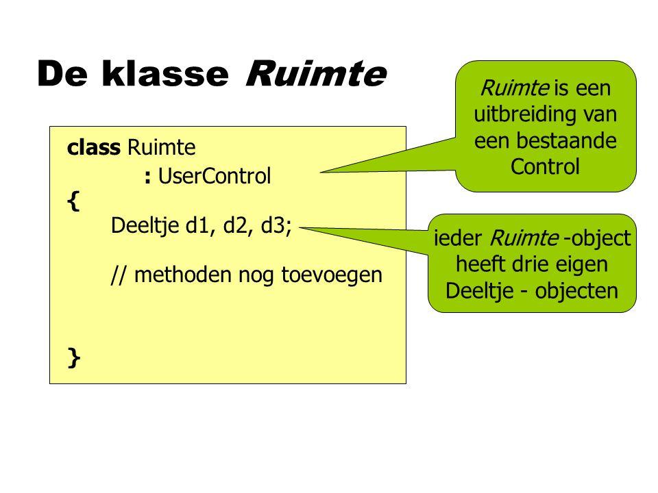 De klasse Ruimte class Ruimte { } Ruimte is een uitbreiding van een bestaande Control : UserControl Deeltje d1, d2, d3; // methoden nog toevoegen ieder Ruimte -object heeft drie eigen Deeltje - objecten