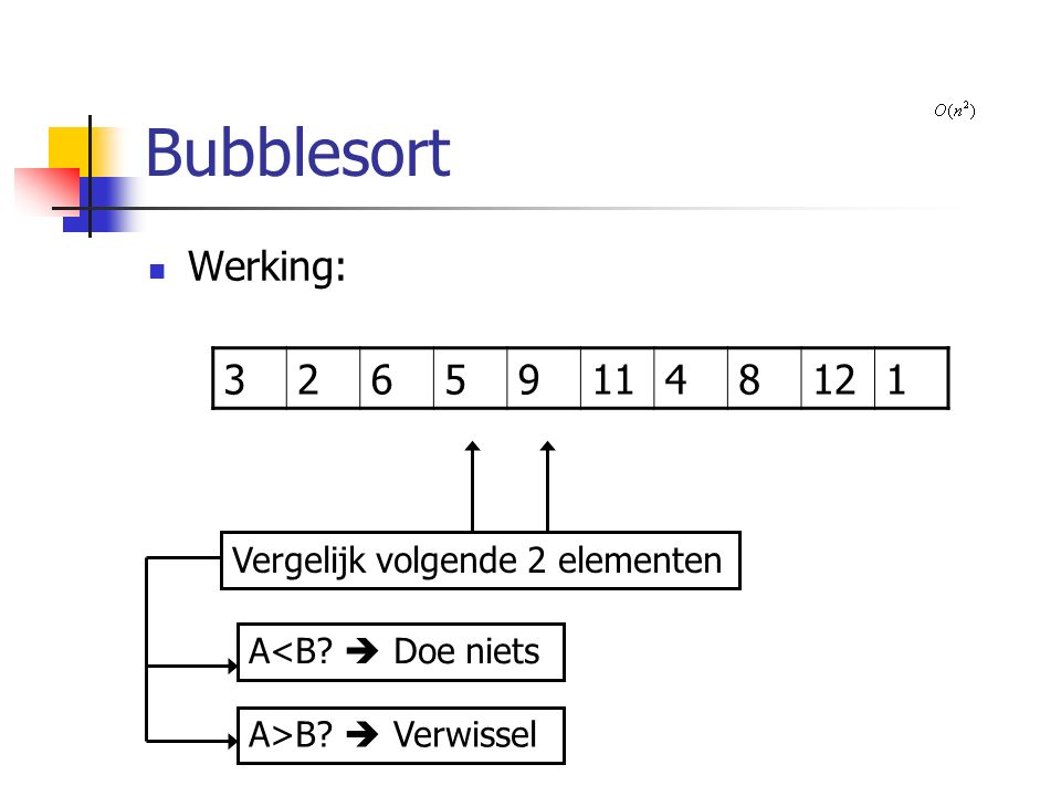 Bubblesort Werking: 326591148121 Vergelijk volgende 2 elementen A>B  Verwissel A<B  Doe niets