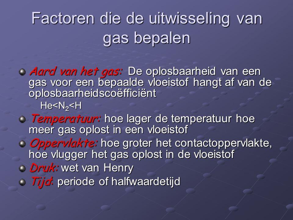 Factoren die de uitwisseling van gas bepalen Aard van het gas: De oplosbaarheid van een gas voor een bepaalde vloeistof hangt af van de oplosbaarheidscoëfficiënt He<N 2 <H He<N 2 <H Temperatuur: hoe lager de temperatuur hoe meer gas oplost in een vloeistof Oppervlakte: hoe groter het contactoppervlakte, hoe vlugger het gas oplost in de vloeistof Druk: wet van Henry Tijd: periode of halfwaardetijd