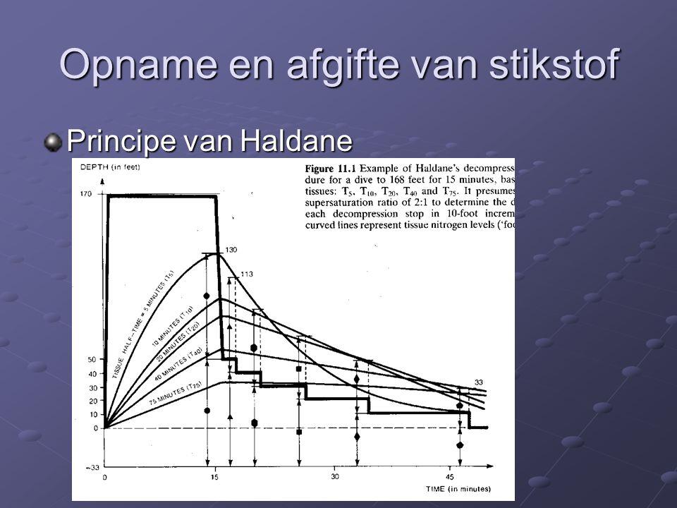 Opname en afgifte van stikstof Principe van Haldane