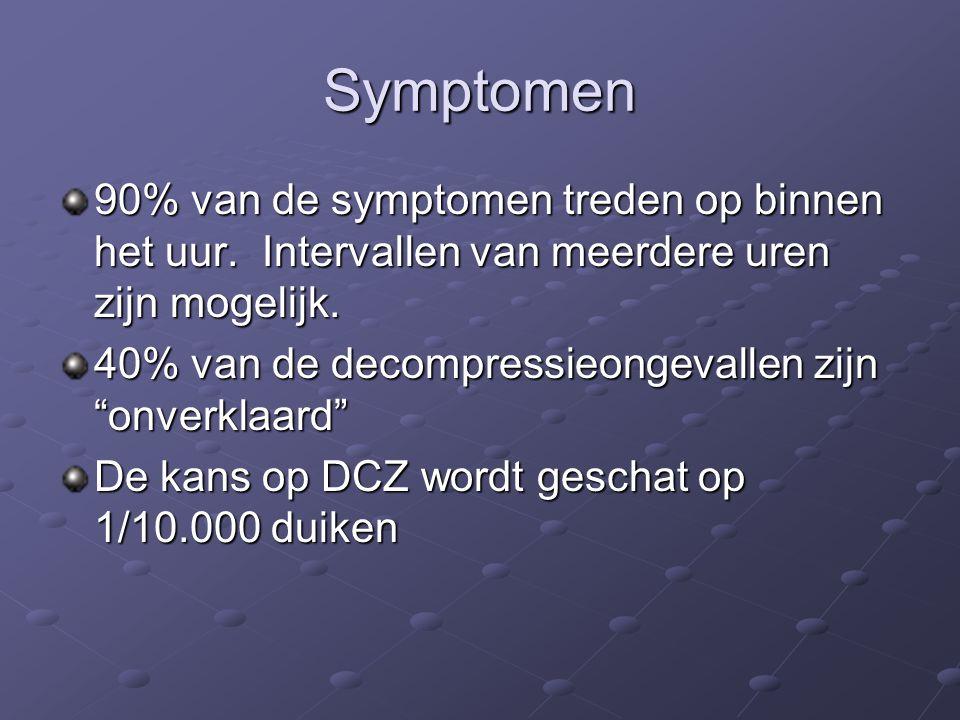 Symptomen 90% van de symptomen treden op binnen het uur.
