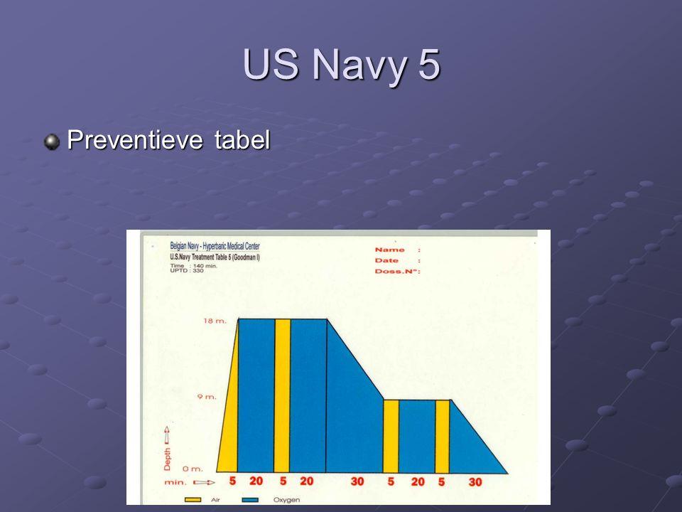 US Navy 5 Preventieve tabel