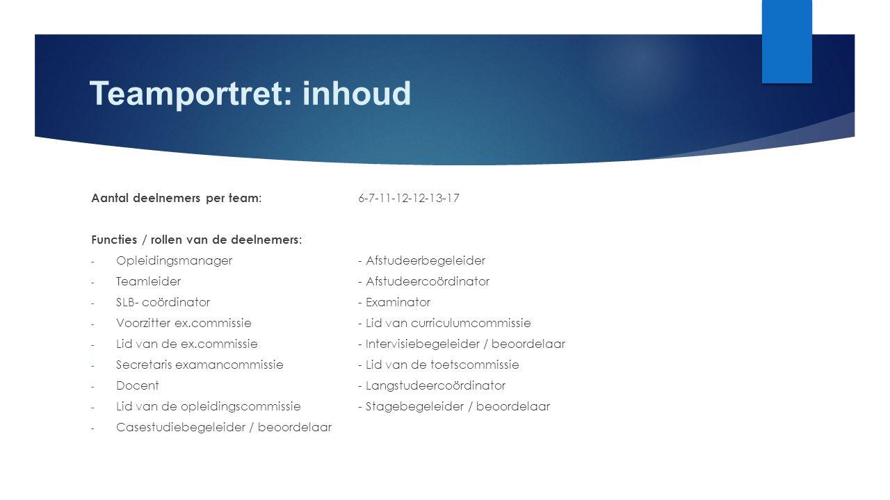 Teamportret: inhoud Aantal deelnemers per team: 6-7-11-12-12-13-17 Functies / rollen van de deelnemers: - Opleidingsmanager- Afstudeerbegeleider - Tea