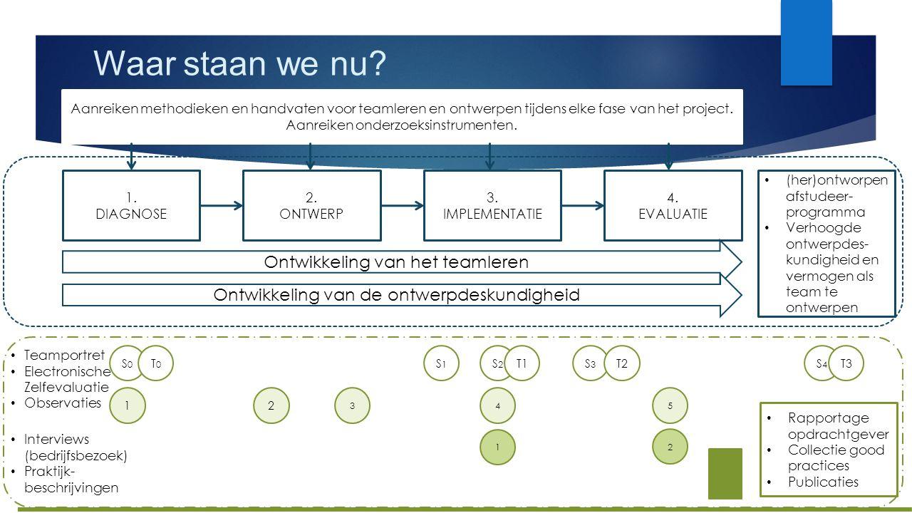 Waar staan we nu? 1. DIAGNOSE 2. ONTWERP 3. IMPLEMENTATIE 4. EVALUATIE Aanreiken methodieken en handvaten voor teamleren en ontwerpen tijdens elke fas