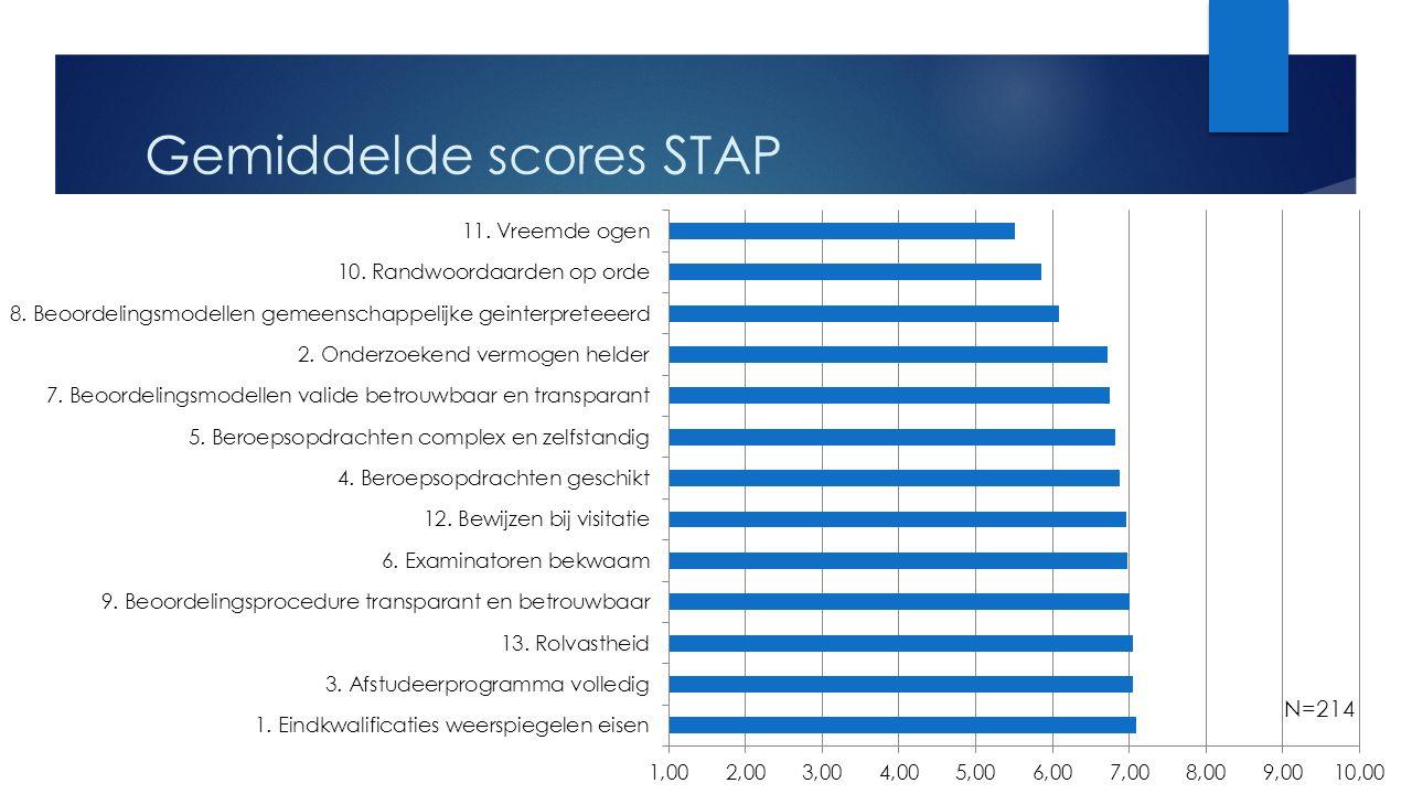 Gemiddelde scores STAP N=214