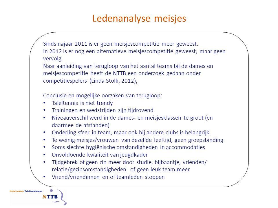 Ledenanalyse meisjes Blauw: 2013 Rood: 2012 Groen: 2011