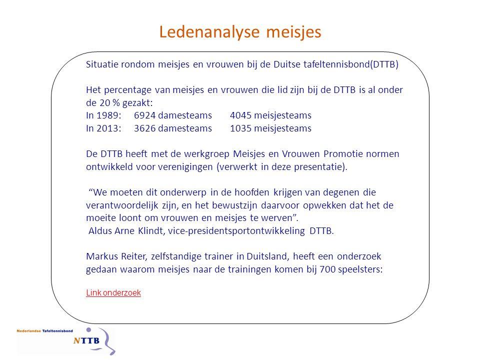 Ledenanalyse meisjes Situatie rondom meisjes en vrouwen bij de Duitse tafeltennisbond(DTTB) Het percentage van meisjes en vrouwen die lid zijn bij de DTTB is al onder de 20 % gezakt: In 1989:6924 damesteams4045 meisjesteams In 2013:3626 damesteams1035 meisjesteams De DTTB heeft met de werkgroep Meisjes en Vrouwen Promotie normen ontwikkeld voor verenigingen (verwerkt in deze presentatie).