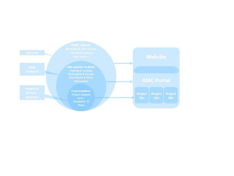 Website AMC Portal Public domain Methods & Techniques Training & Gaming Information AMC partners & clients Training & Gaming Participants & Results Simulations & Pilots Information Team members: Project Content m.b.t.