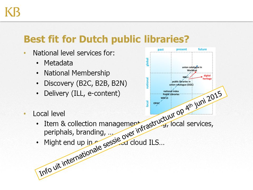 Best fit for Dutch public libraries? National level services for: Metadata National Membership Discovery (B2C, B2B, B2N) Delivery (ILL, e-content) Loc