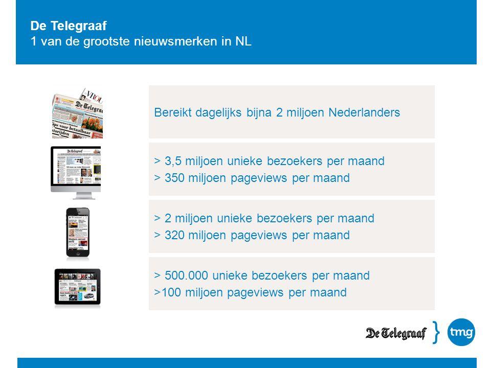 } > 3,5 miljoen unieke bezoekers per maand > 350 miljoen pageviews per maand Bereikt dagelijks bijna 2 miljoen Nederlanders De Telegraaf 1 van de groo